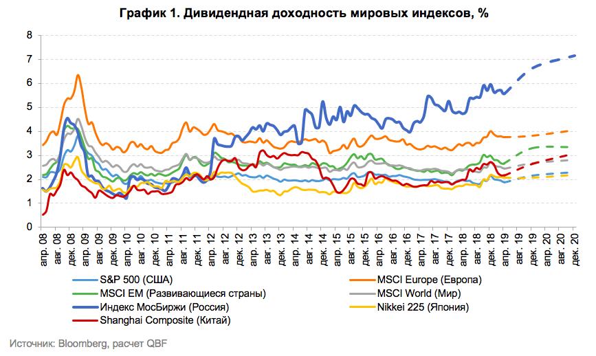 Дивидендный сезон на российском рынке в мае-июле 2019 года