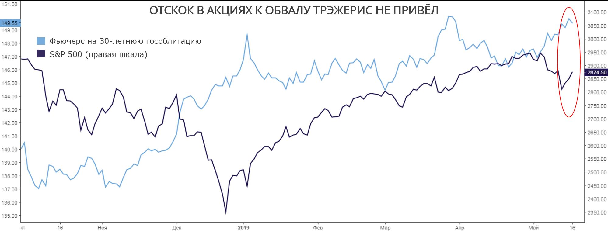 Осторожный рост американского фондового рынка