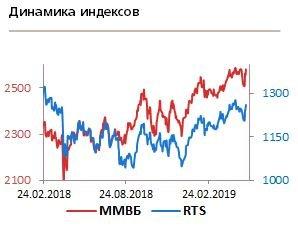 """Акции """"Лукойла"""" интересны для покупки как спекулятивно, так и на среднесрочную перспективу"""