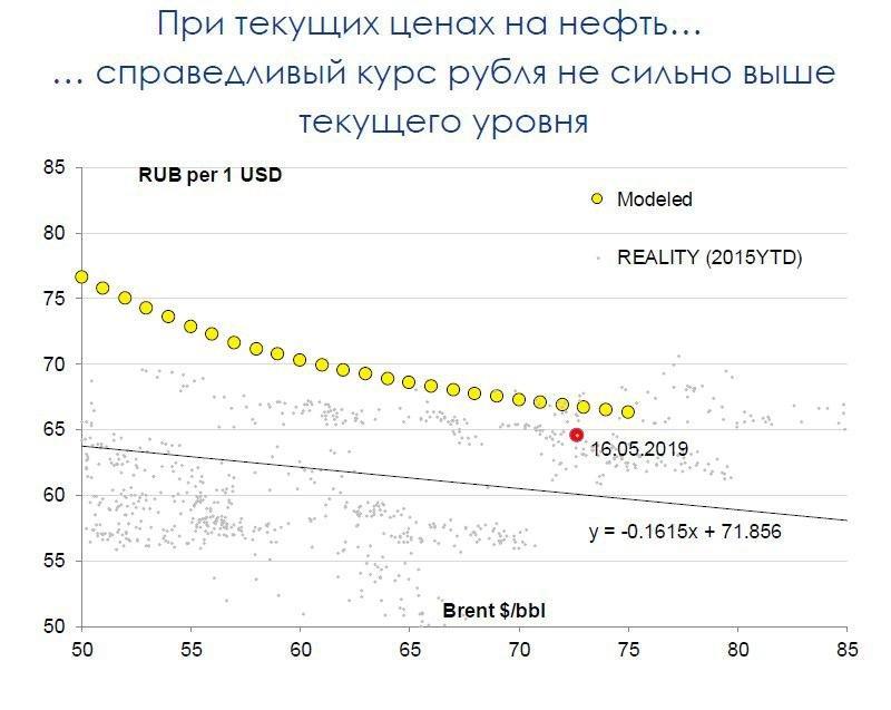 Платежный баланс: рекордно высокое сальдо в апреле препятствует ослаблению рубля