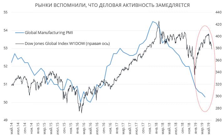 Нынешней коррекции мировых рынков удивляться не стоит