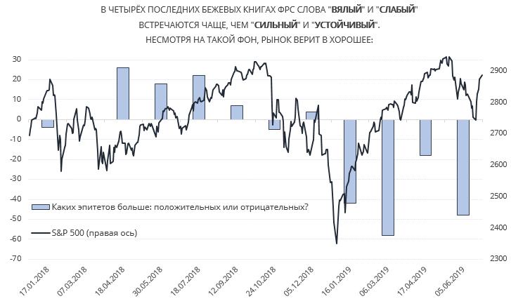 Рынком США правят ожидания