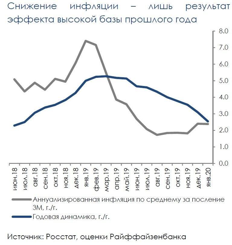 Коронавирус пока не фактор для изменения политики ЦБ РФ