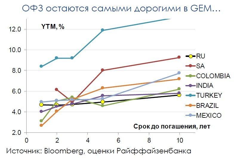 Аукционы ОФЗ: позитивный момент обеспечит высокий спрос