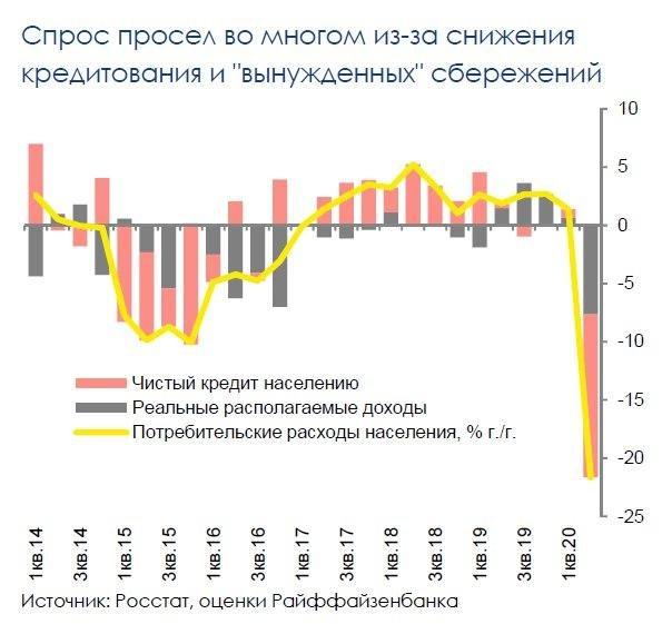 Потребительский спрос в России: есть ресурсы для продолжения восстановления
