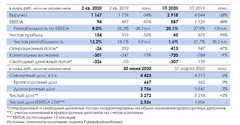 """""""Газпром"""": слабый II квартал, но в августе цены в ЕС начали резко восстанавливаться"""