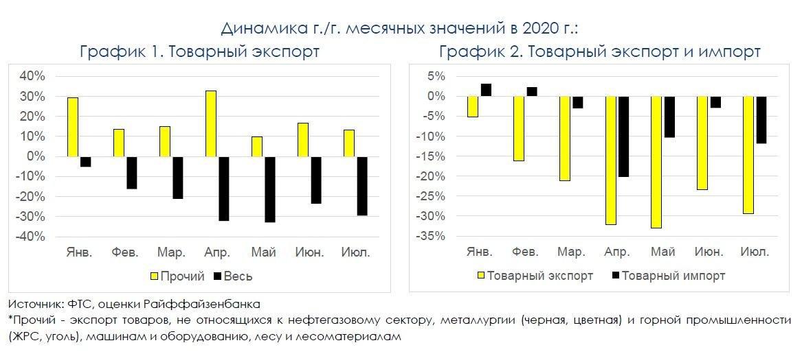Платежный баланс: текущий счет в минусе, факторов для укрепления рубля нет