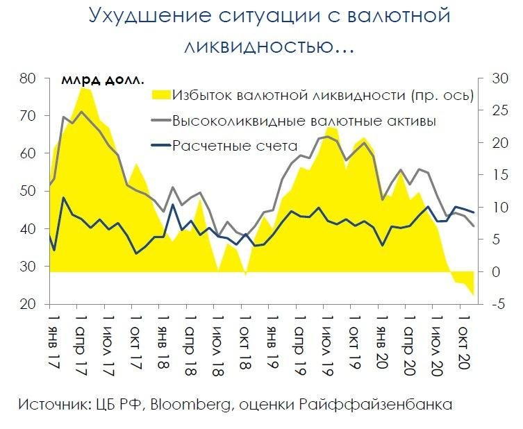 Банки оказали весомую поддержку рублю в ущерб своей валютной ликвидности