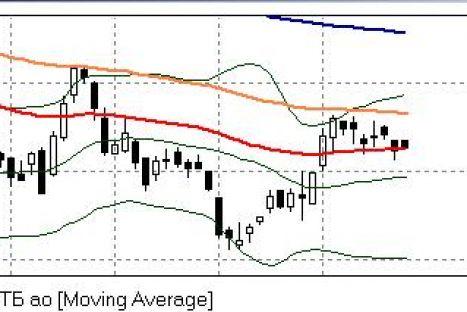 Котировка акций тгк 9